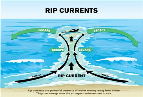 rip-current-sml